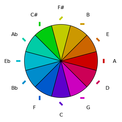Hues and Rotations on Circle of Fifths
